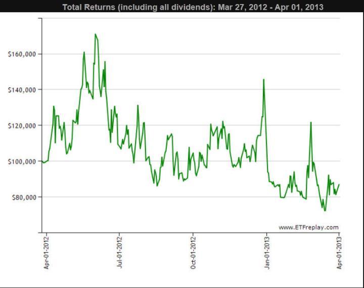 grafico-vix-anual-720x569% - Comprando un ETF sobre VOLATILIDAD también es ponerse corto