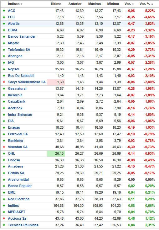 ibex-ahora-mismo% - IBEX y mercados de futuros en tiempo real