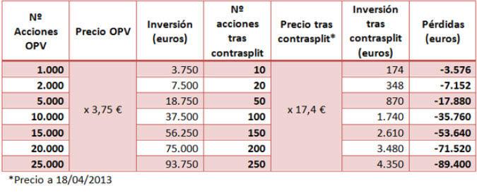 lo-que-perderan-los-inversores-de-bankia% - Lo que perderán los inversores de Bankia tras el constrasplit