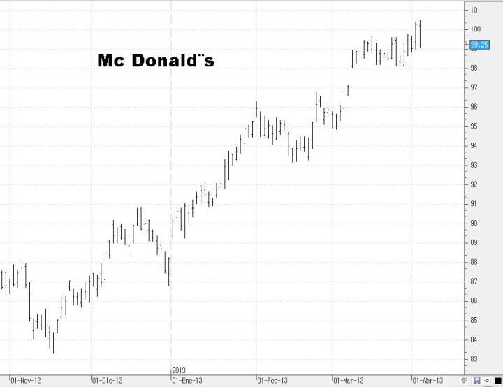 mcdonald-720x554% - Unas cuantas acciones del DOW JONES para ponerse corto