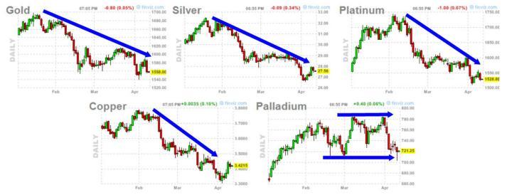 metales-11-abril-2013-720x274% - Sector metales pasándolo realmente mal