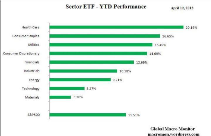 rentabilidad-etf-en-lo-que-va-de-año-720x465% - Rentabilidad anualizada  de ETFs por sectores mercantiles