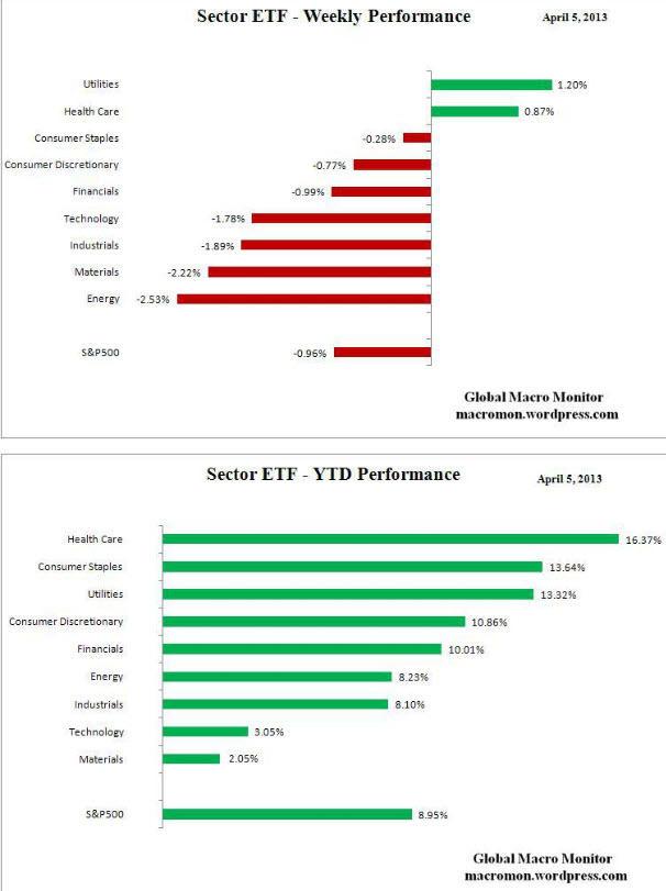 rentabilidad-etfs-5-abril% - Rentabilidad semanal y anual de ETFs por sectores