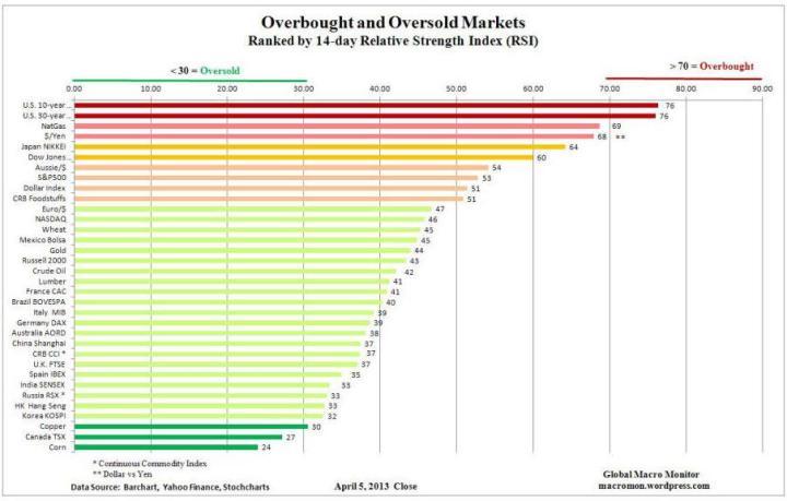 sobrecomrpa-sobreventa-5-abril-720x459% - Estado de sobrecompra de los principales activos financieros