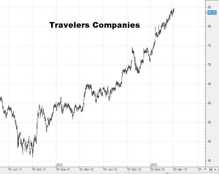 travelers-720x571% - Unas cuantas acciones del DOW JONES para ponerse corto
