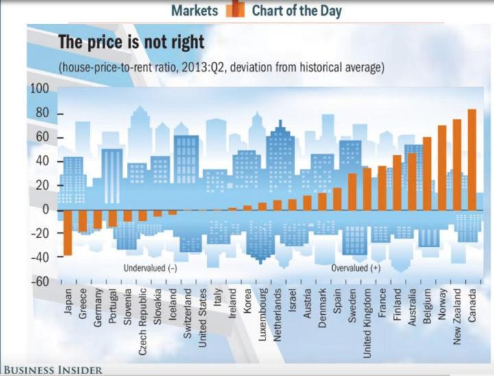 precios-de-la-vivienda-en-el-mundo-720x548% - Donde es más barato y más caro comprar/arrendar una vivienda