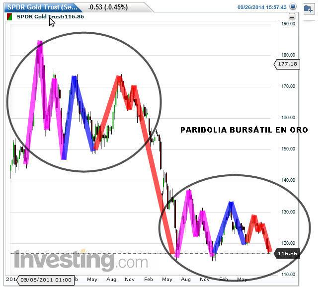 gld-26-septeimbre-2014% - Paridolia bursátil en Oro