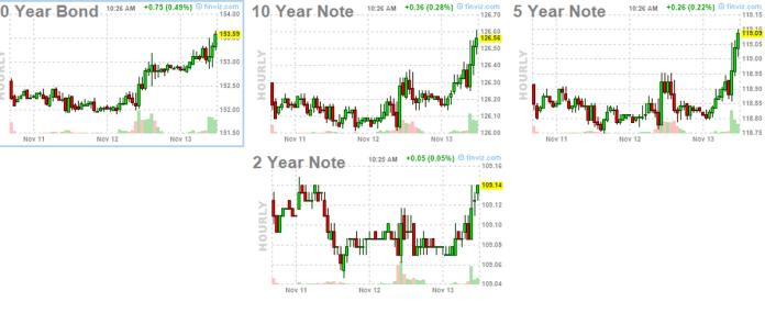 13-noviembre-bonos-720x286% - Bonos USA respiran tras el recorte de Bolsas