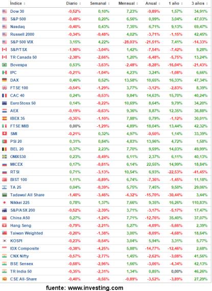2-noviembre-rentabilidad-indices% - Comenzamos el penúltimo mes del año así