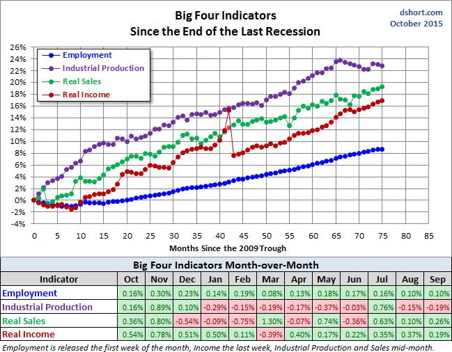 4-grandes-indicadores-30-octubre% - Los cuatro grandes indicadores no marcan crash ni cosa parecida