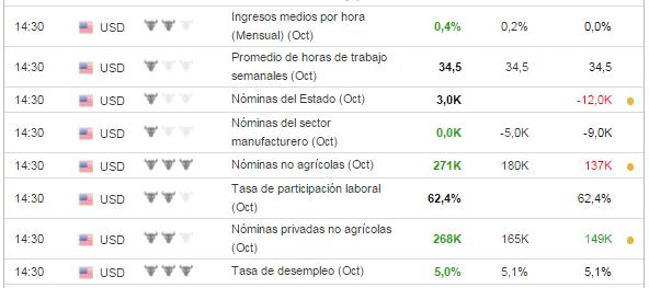 6-noviembre-empleo% - Economía USA : indicadores macro bien resultados micro mal