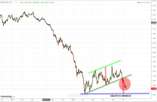 EURODOLAR-17-NOVIEMBRE-2015-720x465% - El euro objetiva mínimos con respecto al dólar