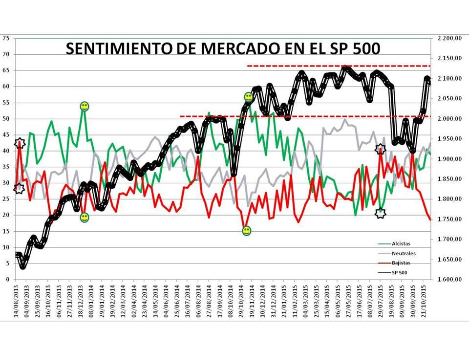 Presentación1% - Sentimiento de Mercado 4/11