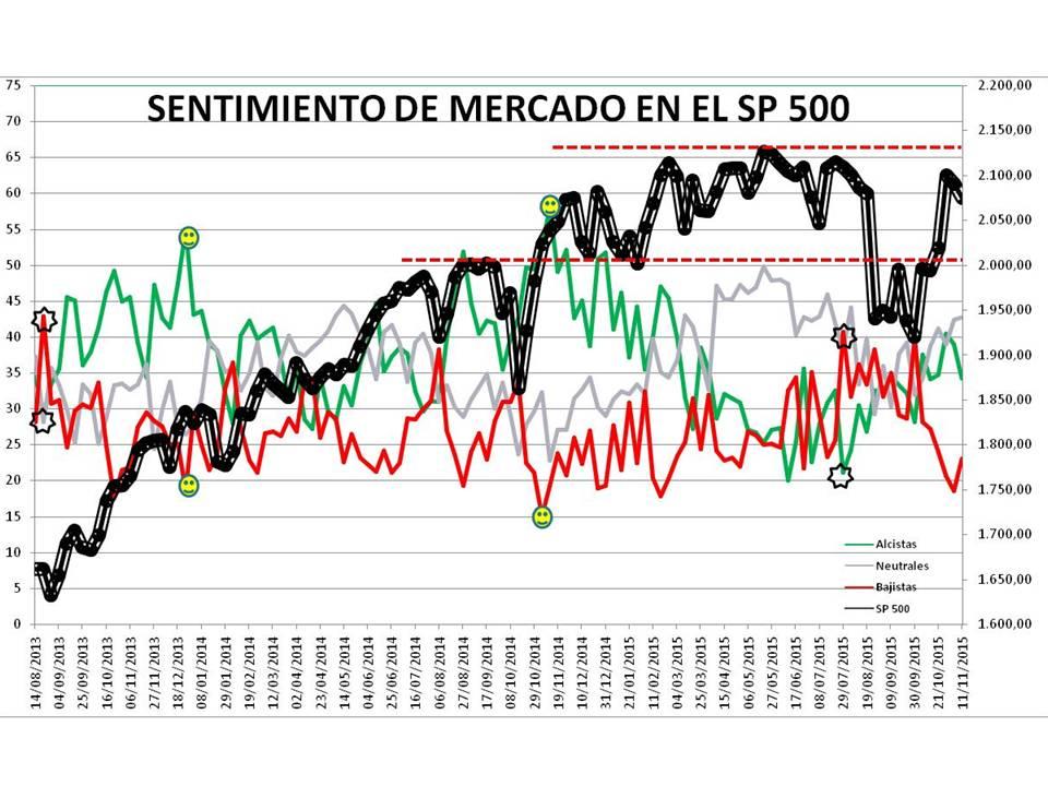 Presentación11% - Sentimiento de Mercado 11/11