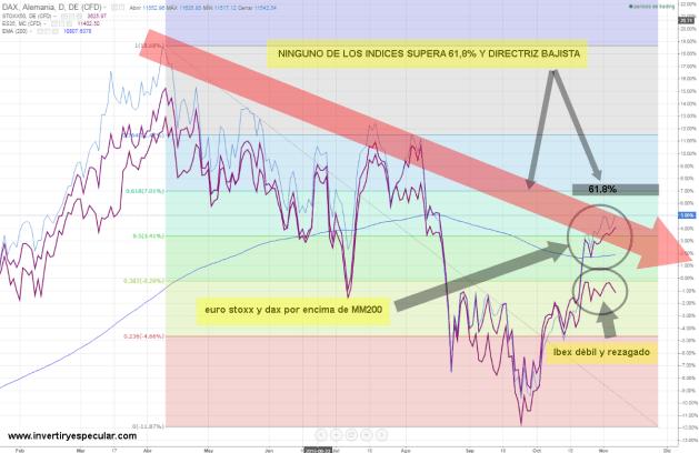 indices-europa-6-noviembre-720x462% - Ibex se queda atrás pero Dax y Euro Stoxx tampoco rompen nada al alza