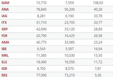 31-diciembre-empresas-ibex-que-cierran-en-verde% - Una de cada tres empresas del Ibex cerró en verde el año