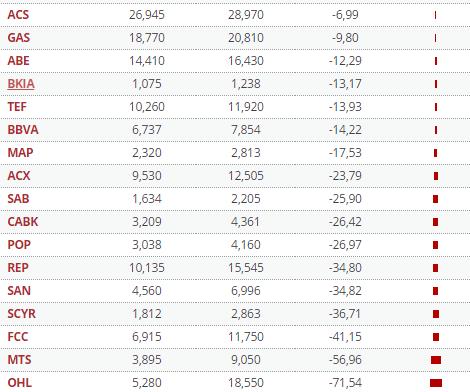 31-diciembre-pierden-más-que-el-ibex% - El 50% de las empresas del Ibex perdieron más que el índice