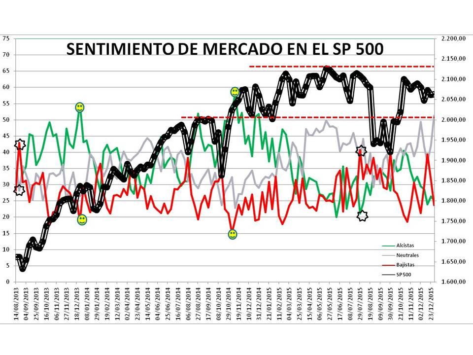 Presentación1-3% - Sentimiento de Mercado 30/12