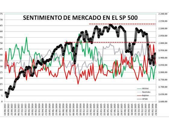 Diapositiva1-6% - Sentimiento de Mercado 24/2