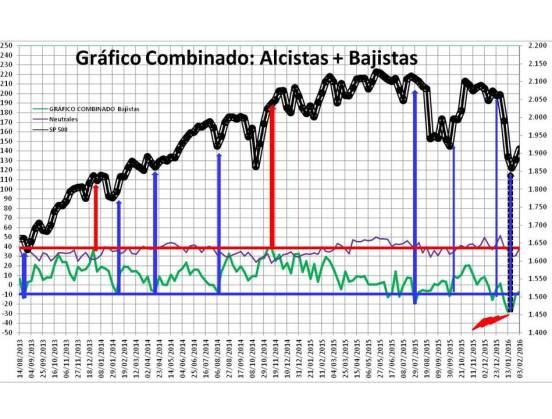 Diapositiva2% - Sentimiento de Mercado 3/2