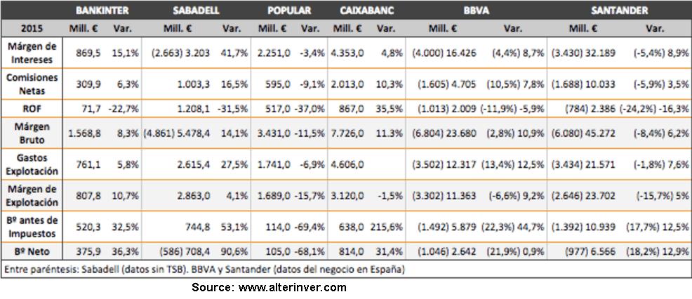 resultados-2015-del-bancario-español% - Banca: resultados 2015 en sus principales partidas de negocio