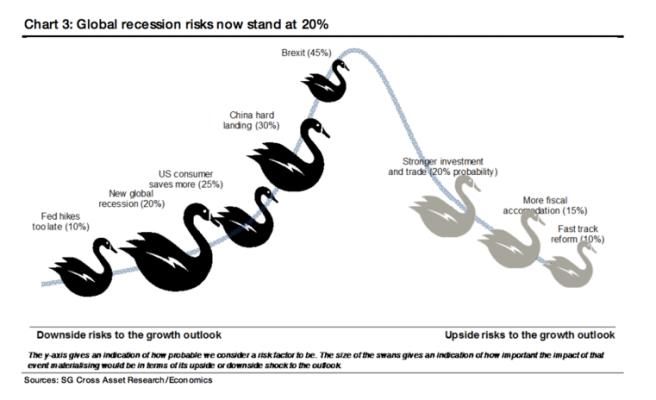 riesgo-recesión% - El riesgo de recesión global esta ahora en el 20%
