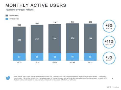 usuarios-twitter-720x535% - Tesla y Twitter dieron resultados con distinta lectura en el after hour anoche