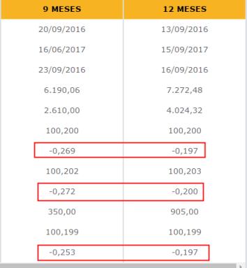 29-septiembre-tipos-deuda-publica-2% - Ahorrar en letras o en una IPF anual de toda la vida ya nos cuesta dinero