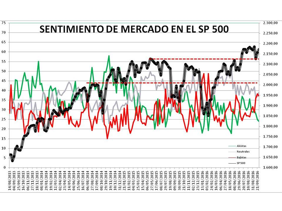Diapositiva1-4% - Sentimiento de Mercado 28/9