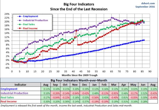 big-four-septiembre-1% - Si no suben mañana tipos es porque esperarán al nuevo Presidente de los EEUU