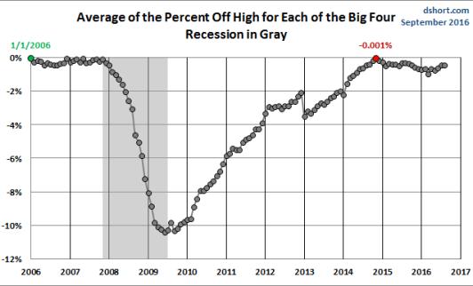 big-four-septiembre-2% - Si no suben mañana tipos es porque esperarán al nuevo Presidente de los EEUU