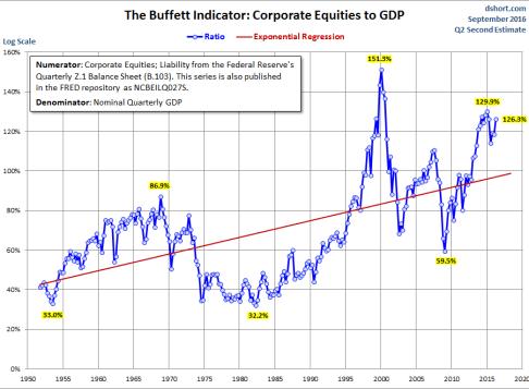 buffett-ve-el-mercado-2% - Cómo ve el mercado Warren Buffet