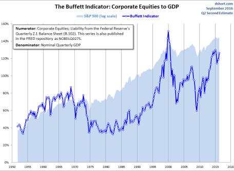 buffett-ve-el-mercado-4% - Cómo ve el mercado Warren Buffet