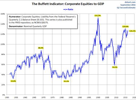 buffett-ve-el-mercado-5% - Cómo ve el mercado Warren Buffet