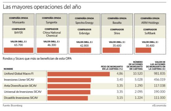mayores-operaciones-del-año-2016% - Monsanto cotiza extrañamente a 102,6 con opa a 128 dólares