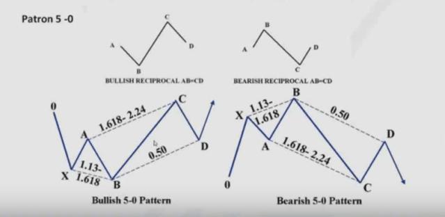 pautas-armónicas-2% - Pautas armónicas de especulación bursátil