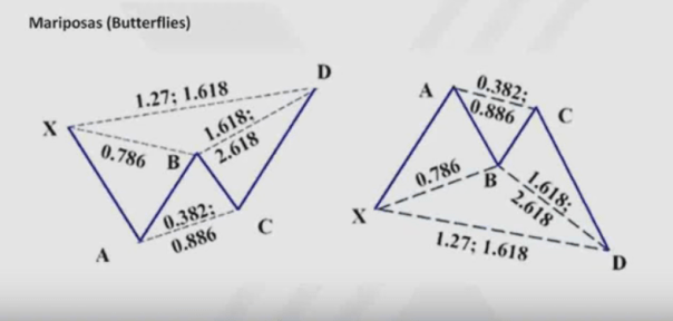 pautas-armónicas-4% - Pautas armónicas de especulación bursátil