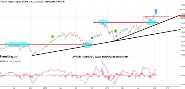 14-OCTUBRE-INFENEON% - Seguimiento valores europeos: Commerzbank, Infineon, RWE