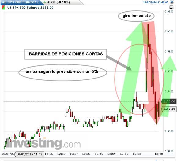 7-octubre-dato% - 5% peor de lo esperado ¿o mejor para los mercados?
