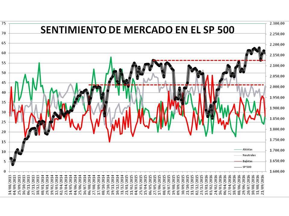 Diapositiva1% - Sentimiento de Mercado 5/10
