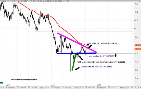bankia-10-octubre-2016-1% - Bankia esperamos que despegue de un momento a otro