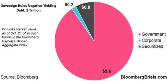 cuanto-importa-la-deuda-negativa-en-el-mundo-2% - El valor en el mercado de la deuda a tipos negativos