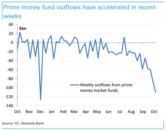 fondos-monetarios% - ¿A dónde va el dinero que se va de los fondos monetarios?