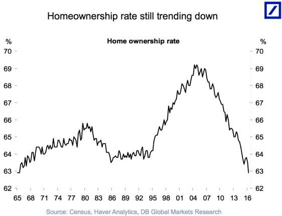 mercado-inmobiliario-usa-2% - Demografía y vivienda en EEUU