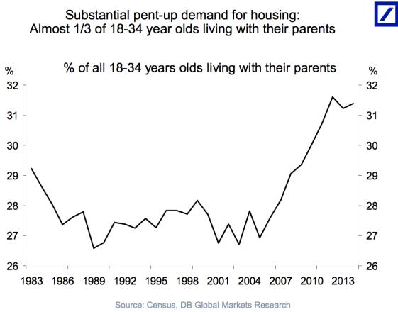 mercado-inmobiliario-usa-3% - Demografía y vivienda en EEUU