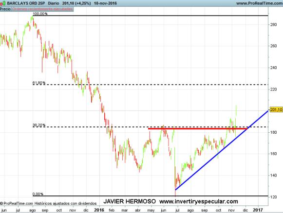14-barclays% - Seguimientos  a bancos europeos: Commerzbank, Barclays y BCA MPS