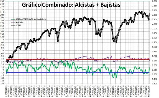 2016-11-10-14_12_41-Microsoft-Excel-SENTIMIENTO-DE-MERCADO-SP-500-Modo-de-compatibilidad% - Sentimiento de Mercado 9/11