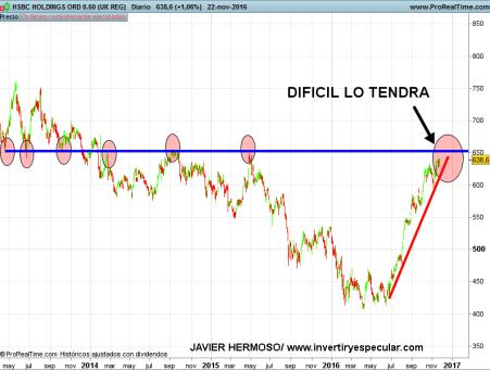23-HSBC% - Seguimiento valores área Libra : Barclays, HSBC, RBS, Rio Tinto, Tesco