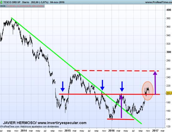 7-TESCO% - Valores en libras : HSBC, BAT y Tesco