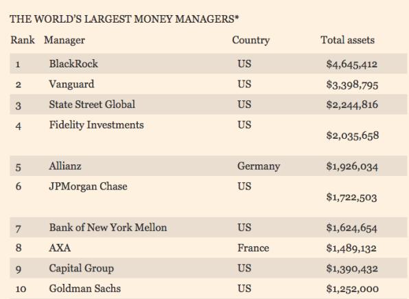 ranking-mayores-gestores-de-capital% - Los mayores gestores de capital del mundo
